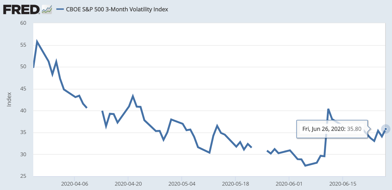 S&P 500 3-month volatility