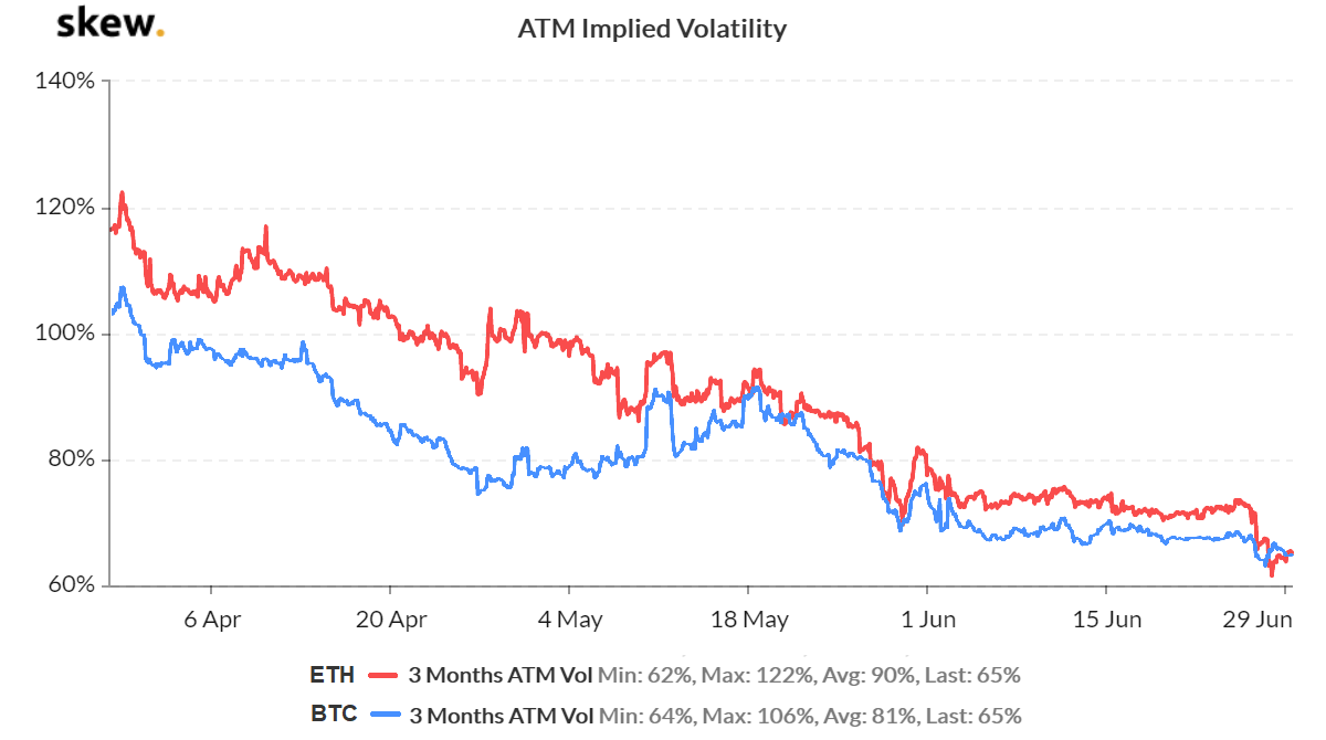 Deribit options implied volatility