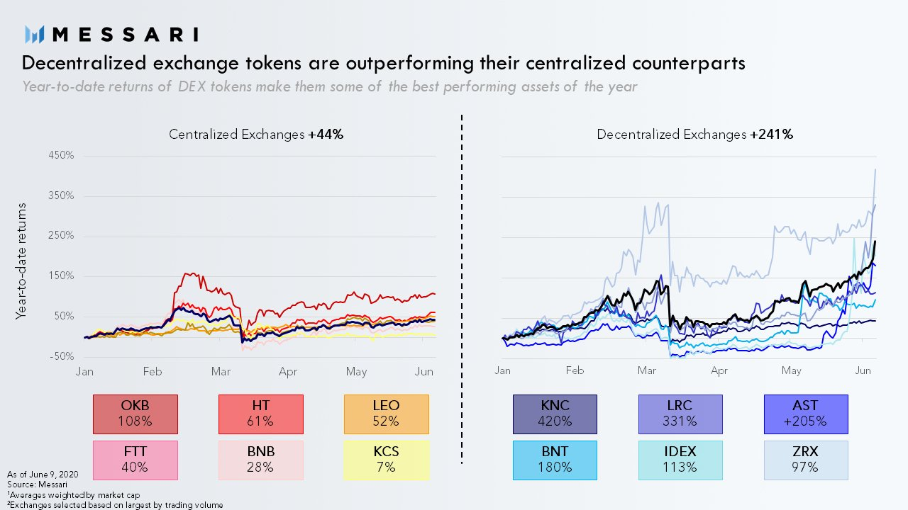 DEX tokens outperform centralized counterparts five fold