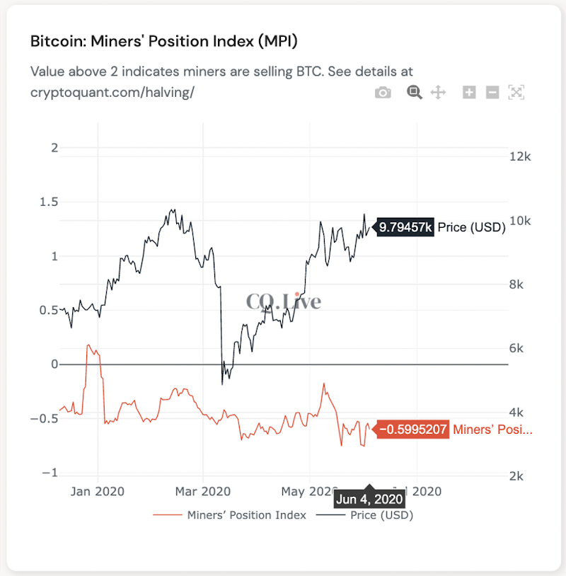 Miners' Position Index (MPI). Source: CryptoQuant