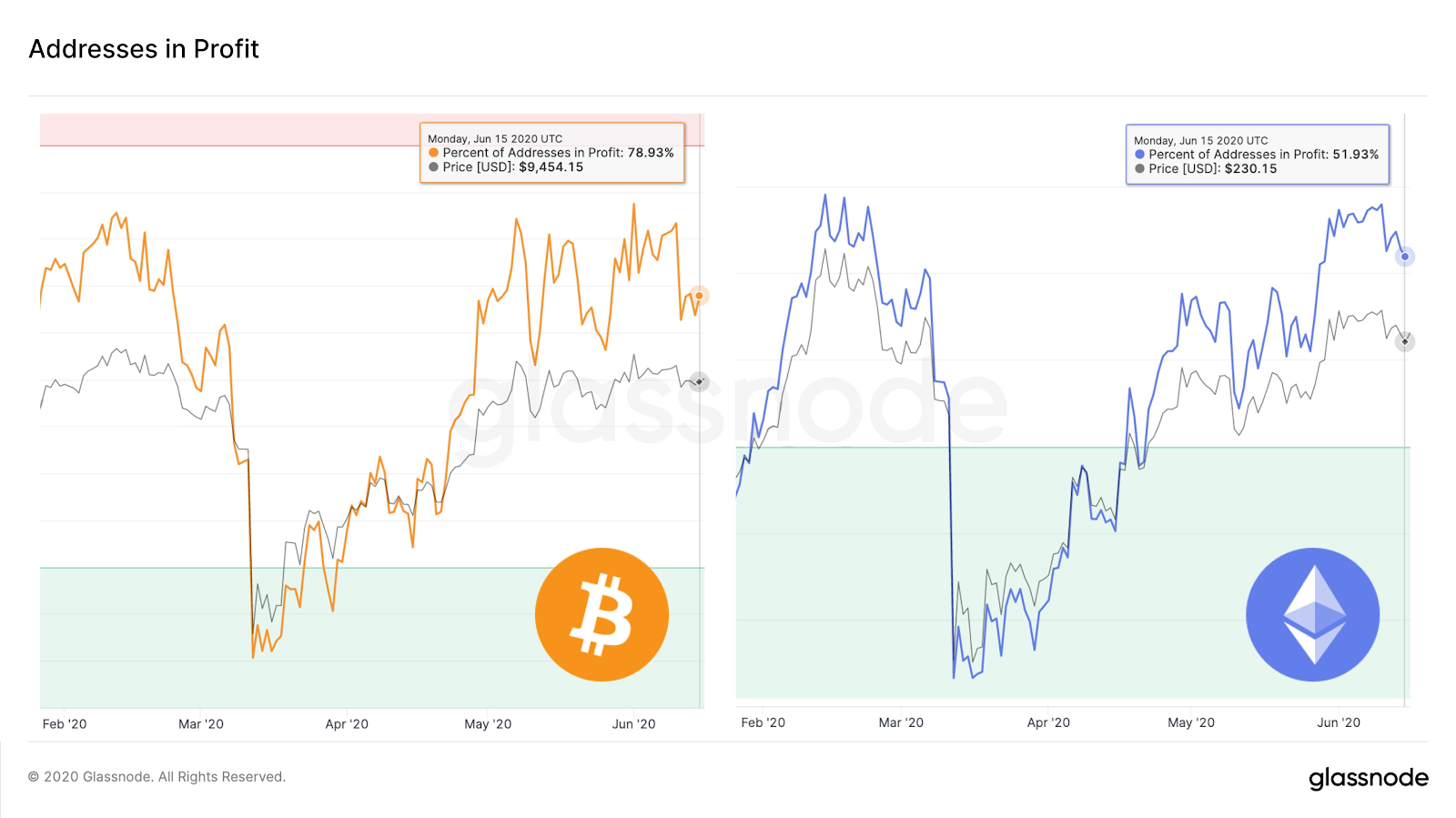 Bitcoin and Ether addresses in profit