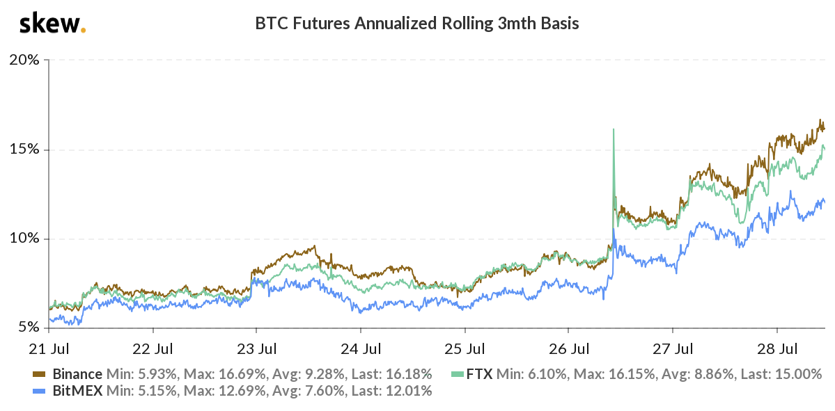 Bitcoin futures 3-month annualized basis