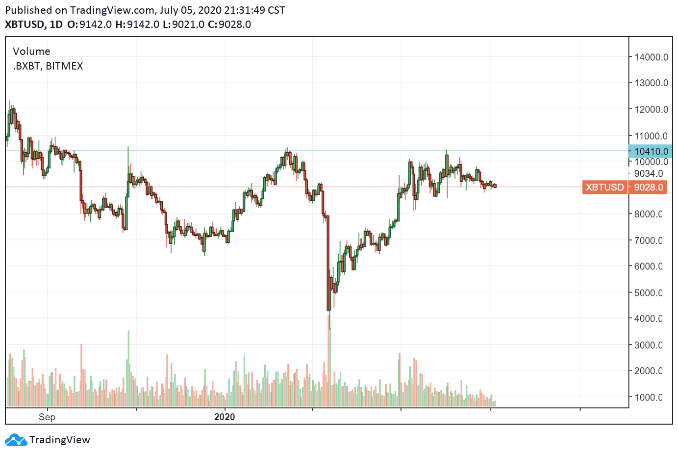 The daily chart of Bitcoin. Source: TradingView.com