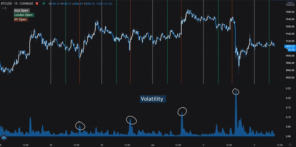 BTC/USD chart showing volatility at stock market opens