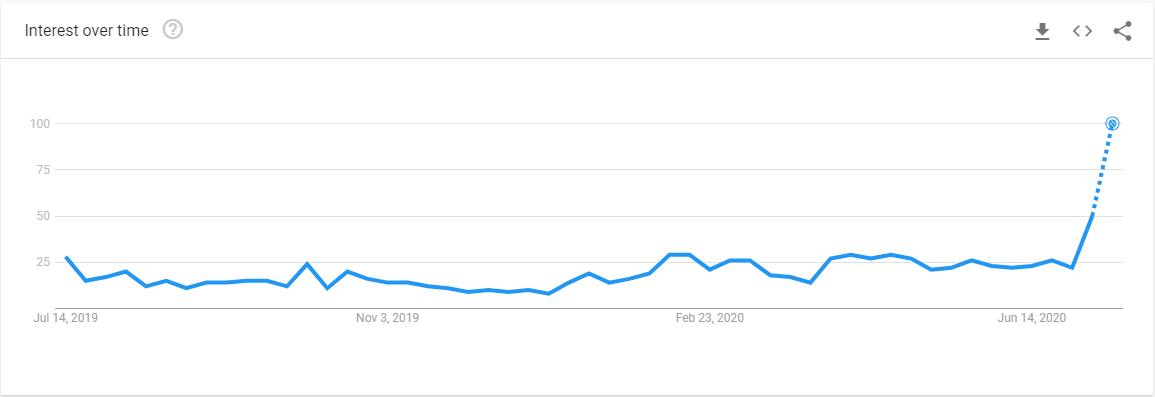 """Interest over time for the term """"Chainlink"""""""