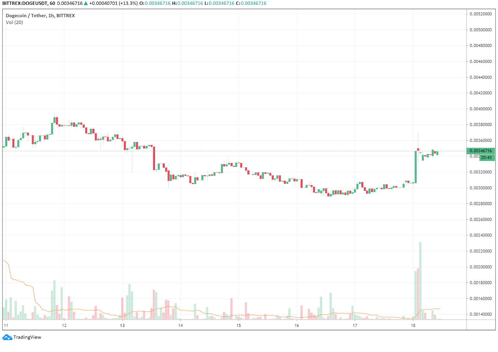 The price of DOGE rose by 14% on the day