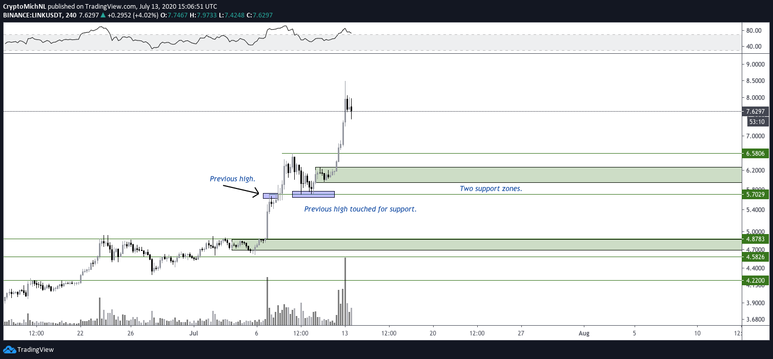 LINK/USDT 4-hour chart. Source: TradingView