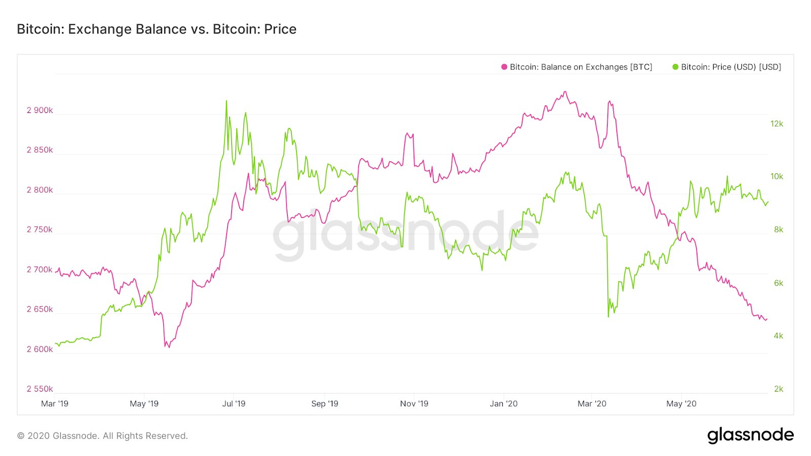Bitcoin exchange balance vs Bitcoin price