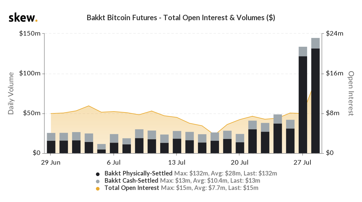 CME and Bakkt Bitcoin Futures - Total Open Interest and Volumes