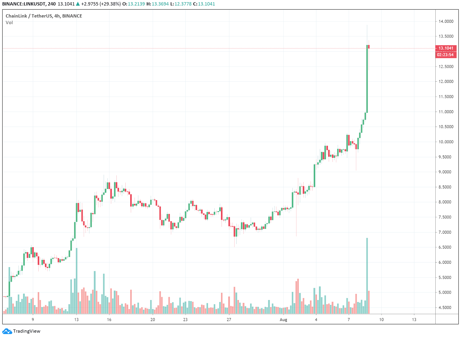 LINK-USDT daily chart