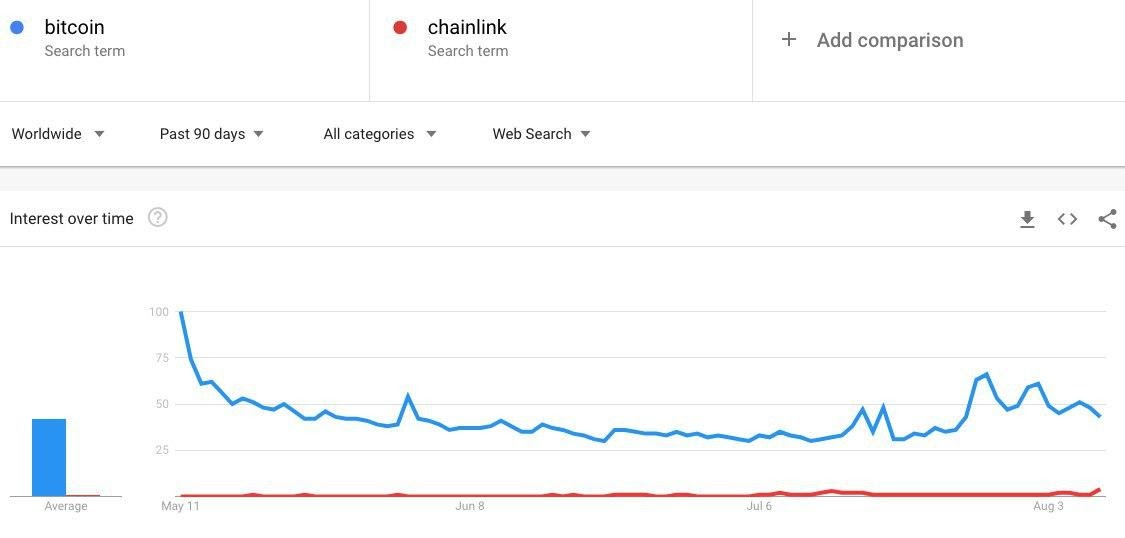 Google Trends data comparison for Bitcoin and Chainlink