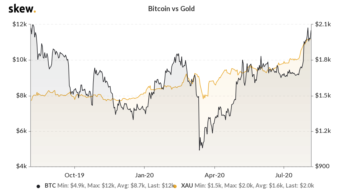 Increasing correlation between Bitcoin and gold