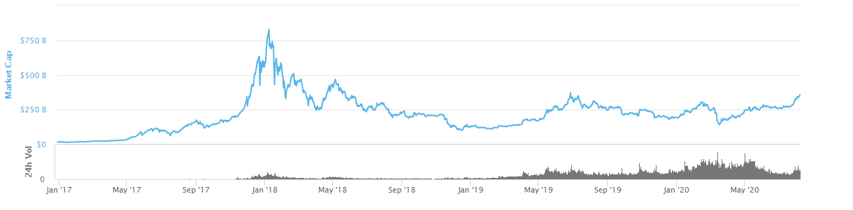 Total market cap of all crypto assets since 2017