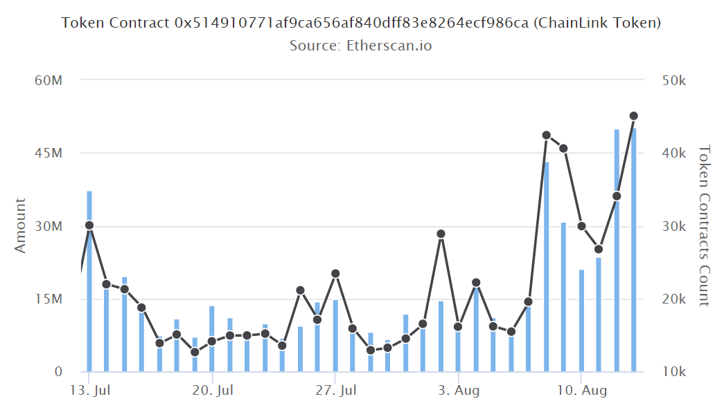 Chainlink (LINK) transaction amount and count