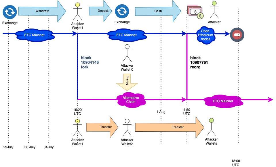 The on-chain process of the initial 51% attack on Aug. 1