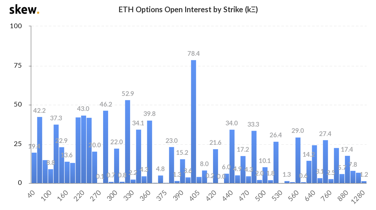 Ether options by strike level, (thousands)