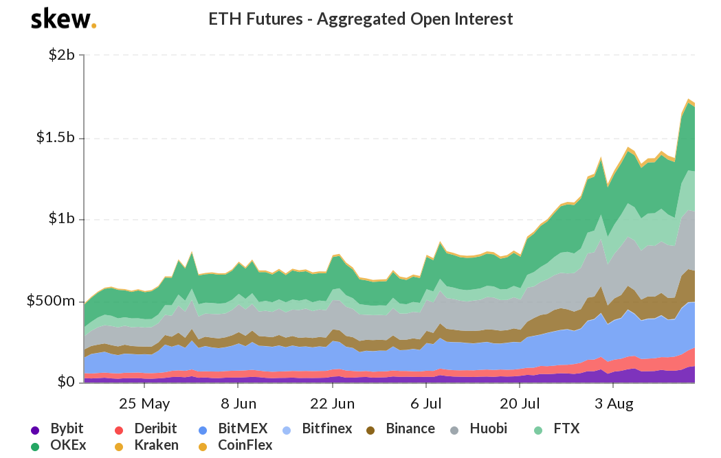 ETH futures open interest in USD terms