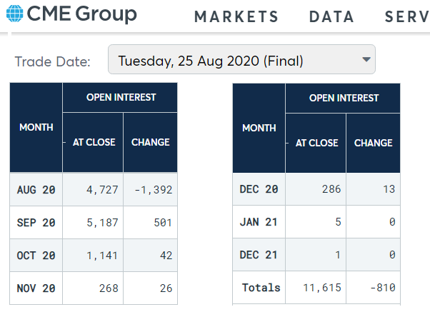 Bitcoin Futures Open Interest, contracts worth 5 BTC each