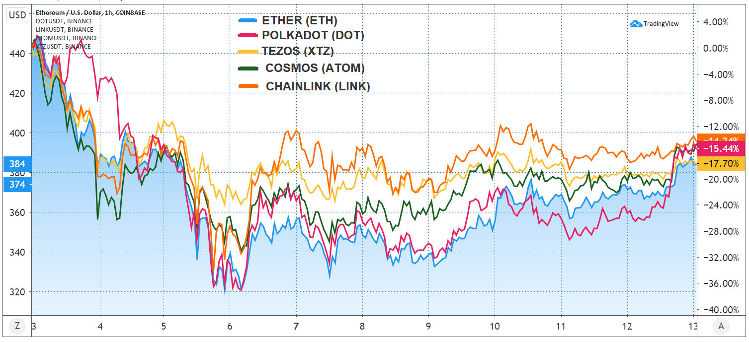 Ether, DOT, LINK, ATOM, XTZ, Sept. price action. Source: TradingView