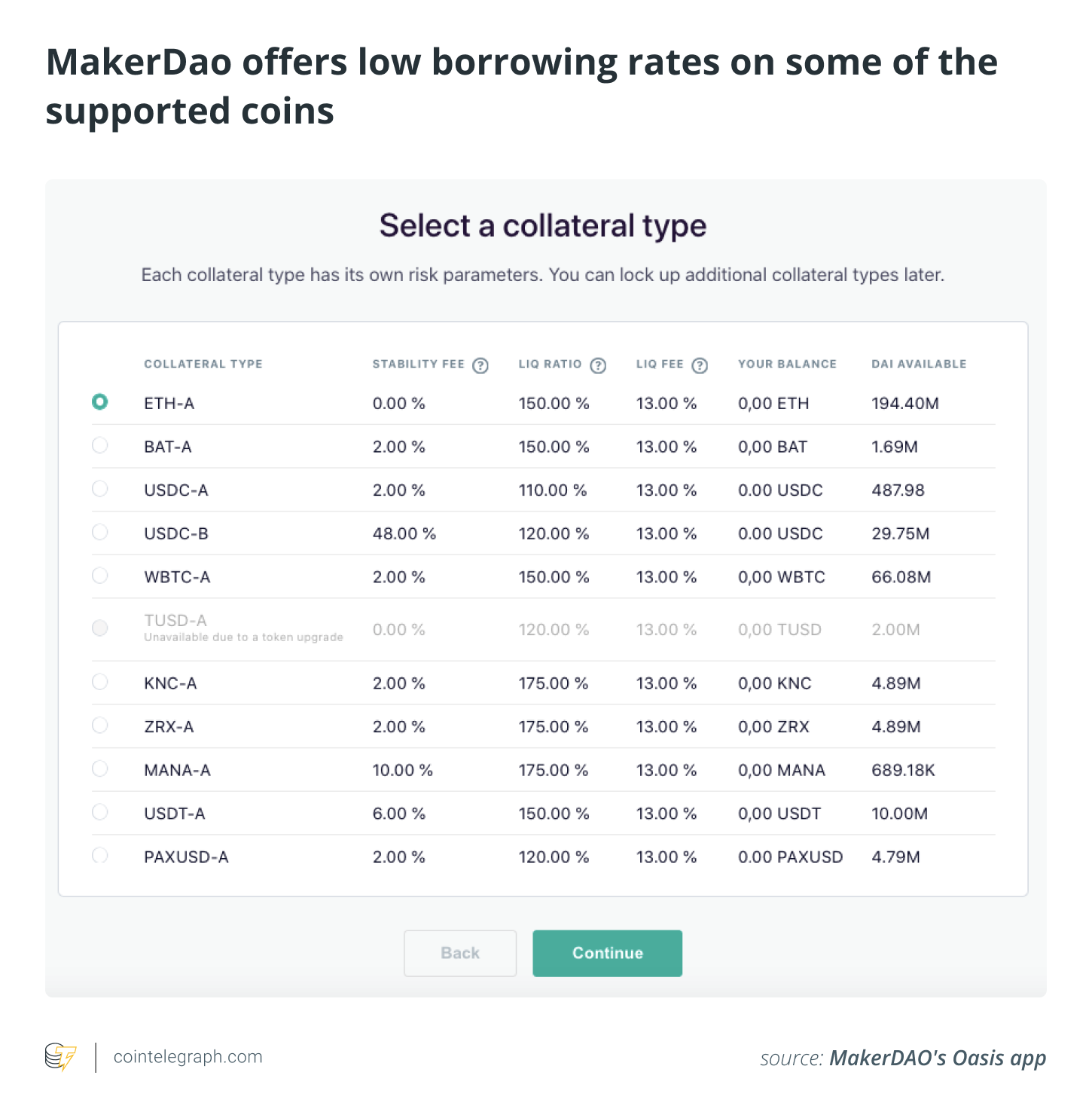 MakerDao offers low borrowing rates on some of the supported coins