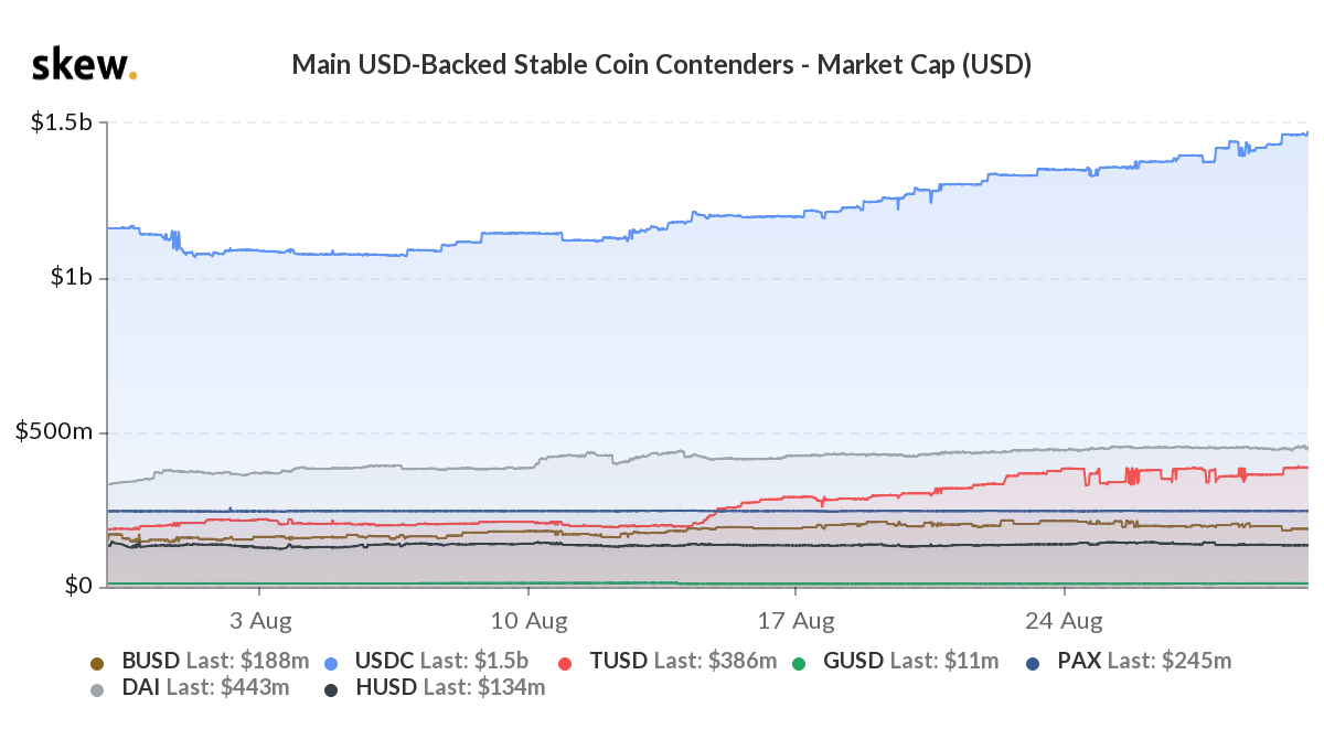 Main USD-Backed Stable Coin Contenders - Market Cap (USD)