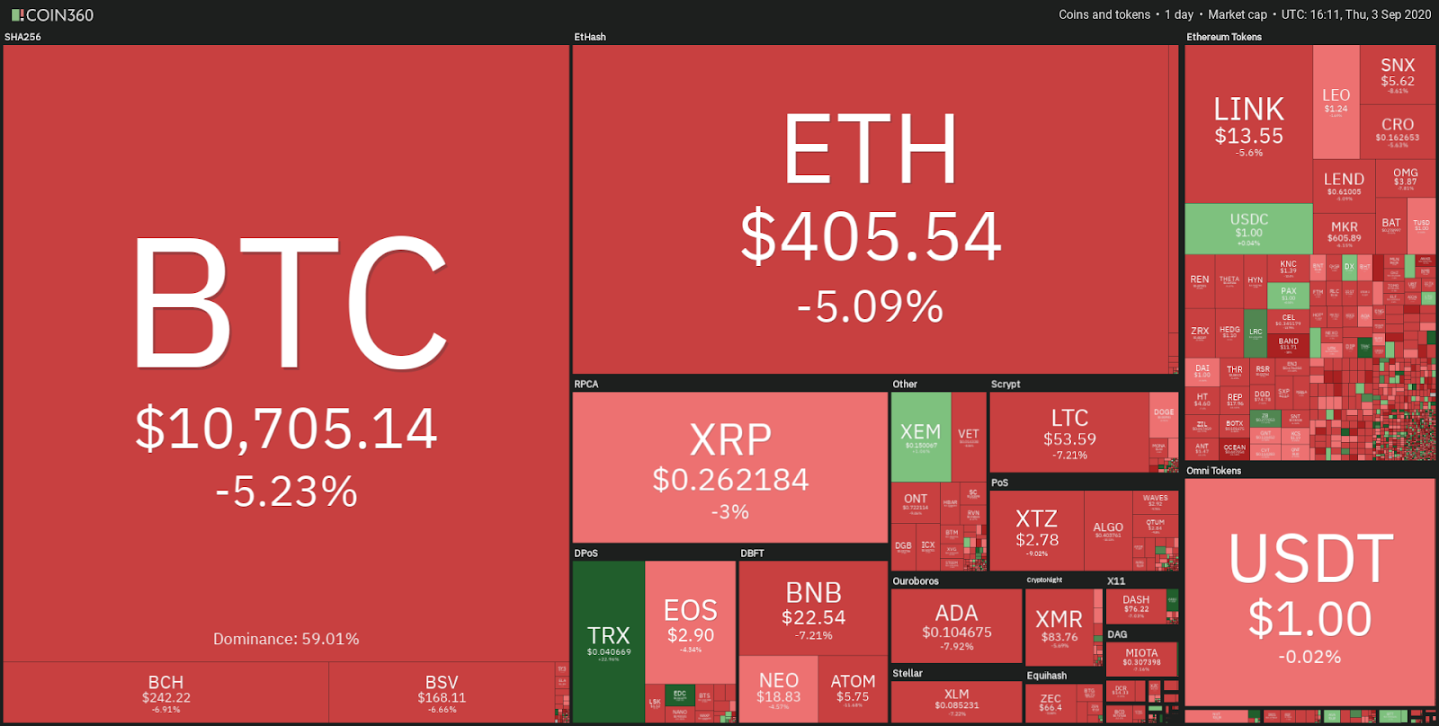 Crypto market daily performance snapshot. Source: Coin360