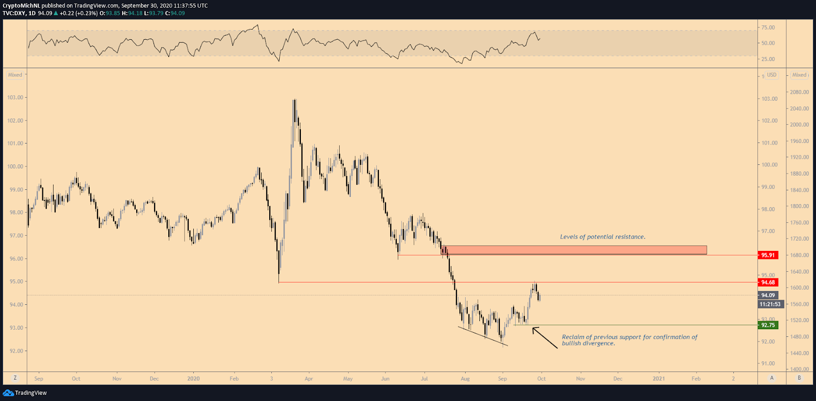 U.S. Dollar Currency Index 1-day chart. Source: TradingView