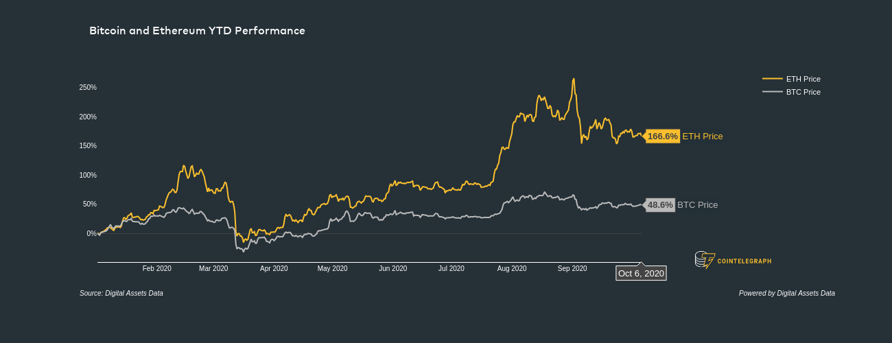Bitcoin and Ether YTD performance