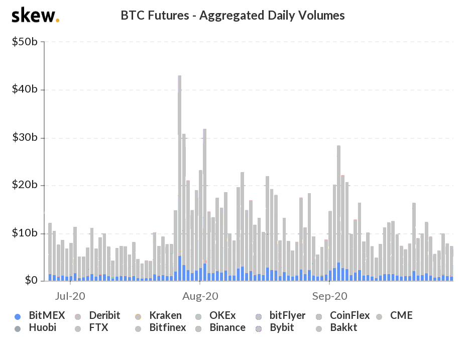 BitMEX Bitcoin futures daily volumes, 2020