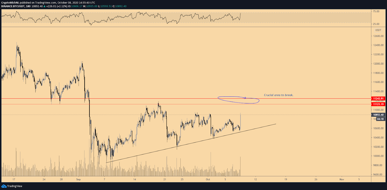BTC/USDT 3-hour chart. Source: TradingView