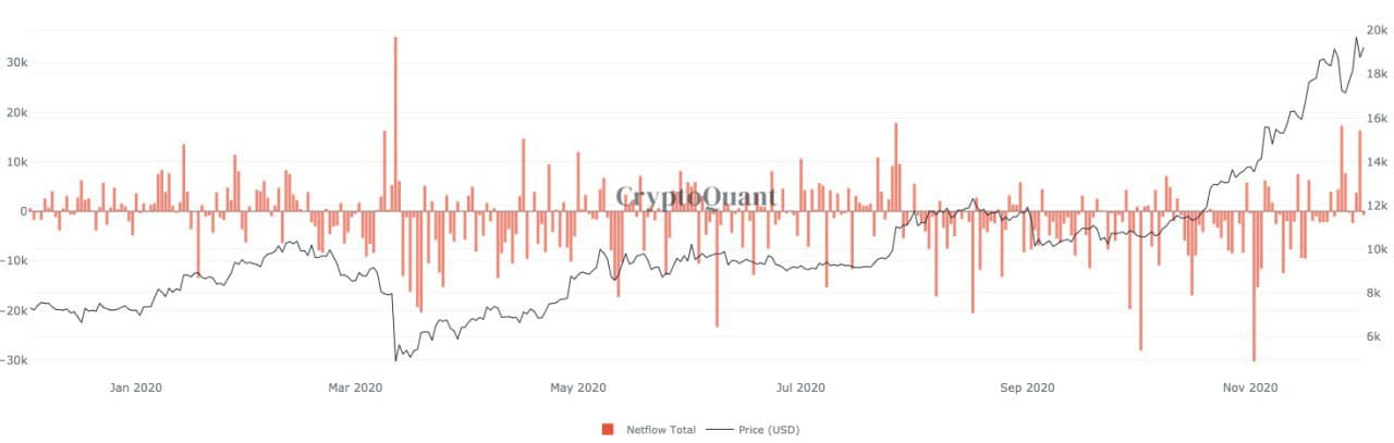 Analysts say surging Bitcoin whale inflows heighten likelihood of BTC correction