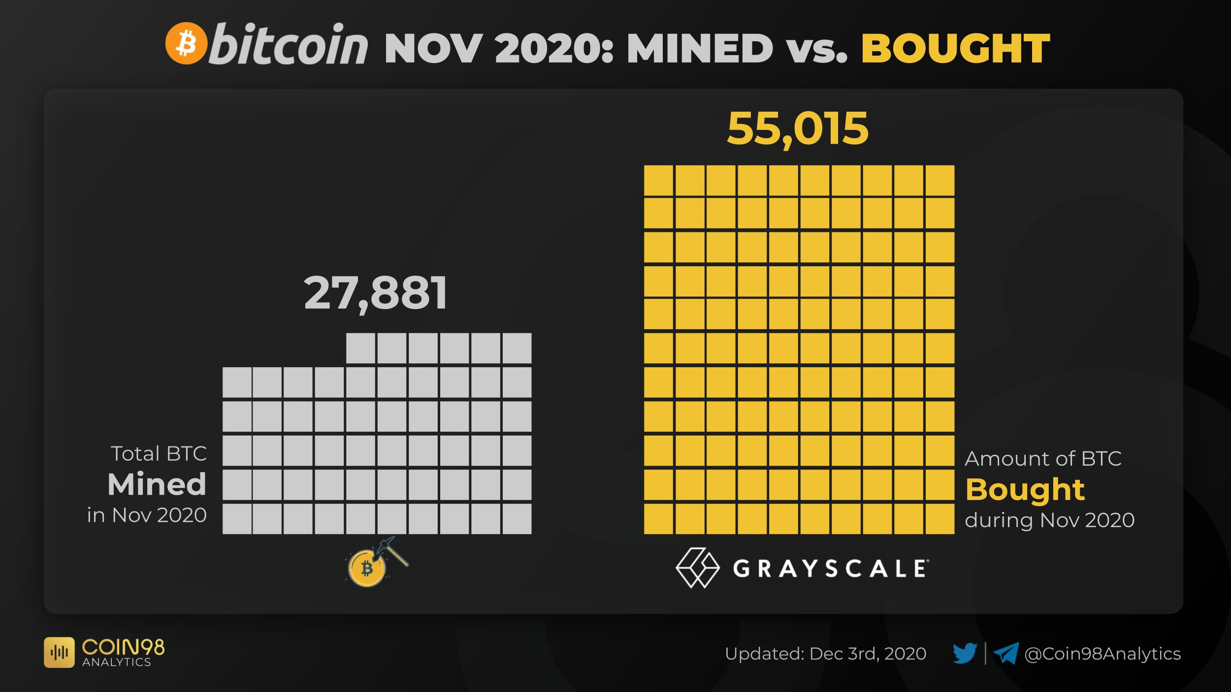 Bitcoin whales promoting to establishments as Grayscale provides 7,188 BTC in 24 hours