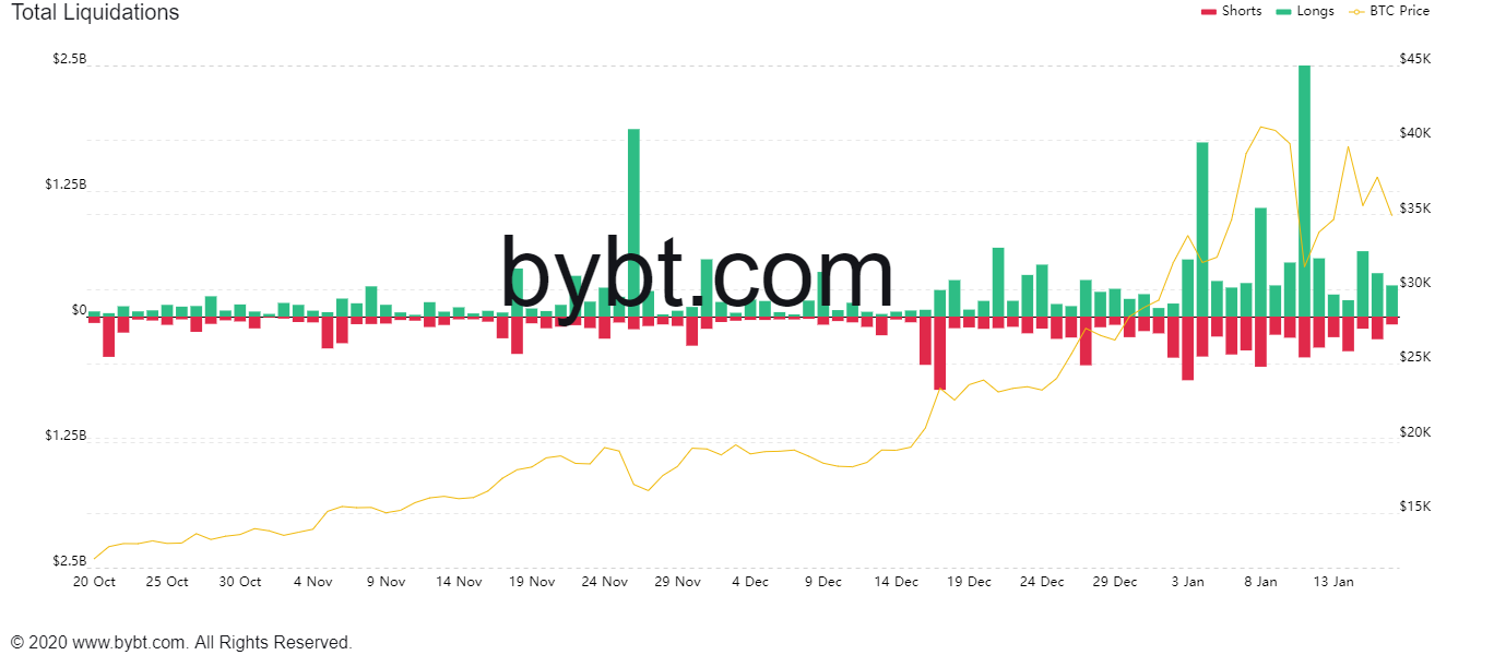 $500M in crypto futures liquidated as Bitcoin dips beneath $34Okay: What occurs subsequent?
