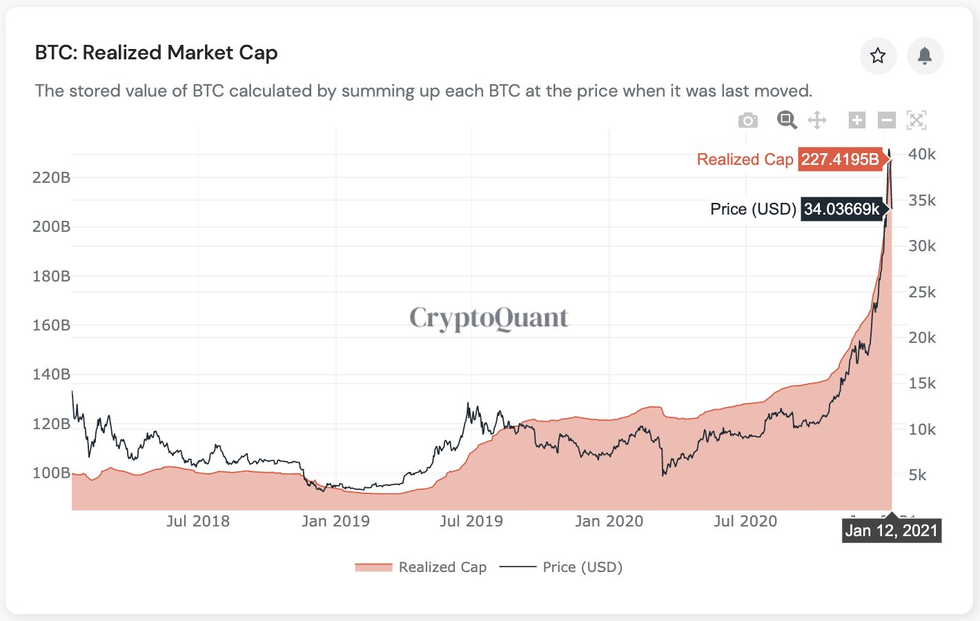 Bitcoin has truly solely taken 2% of gold market cap, new knowledge suggests
