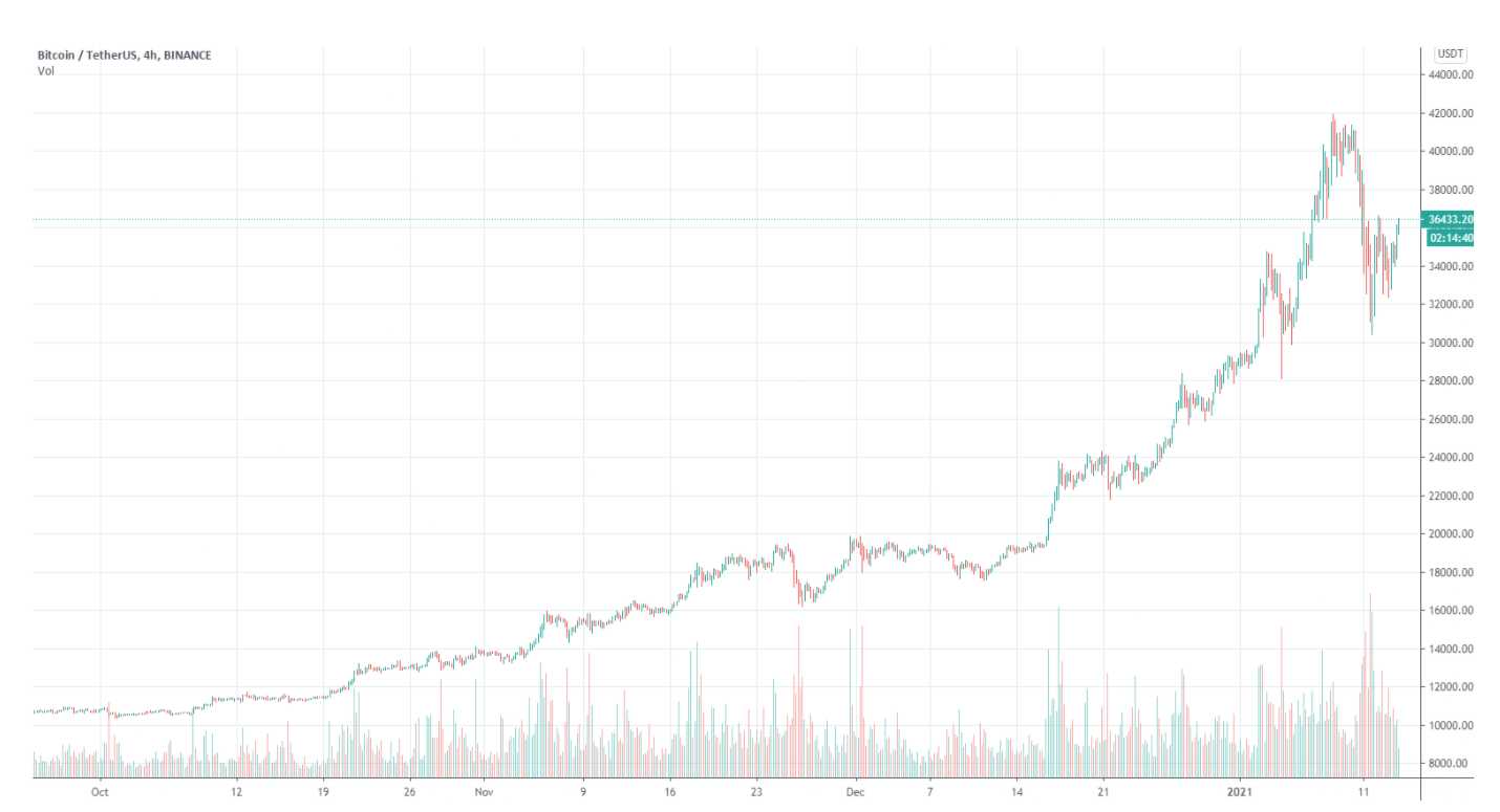 Bitcoin worth rally to $37,850 alerts that bulls intend to reclaim $40Okay