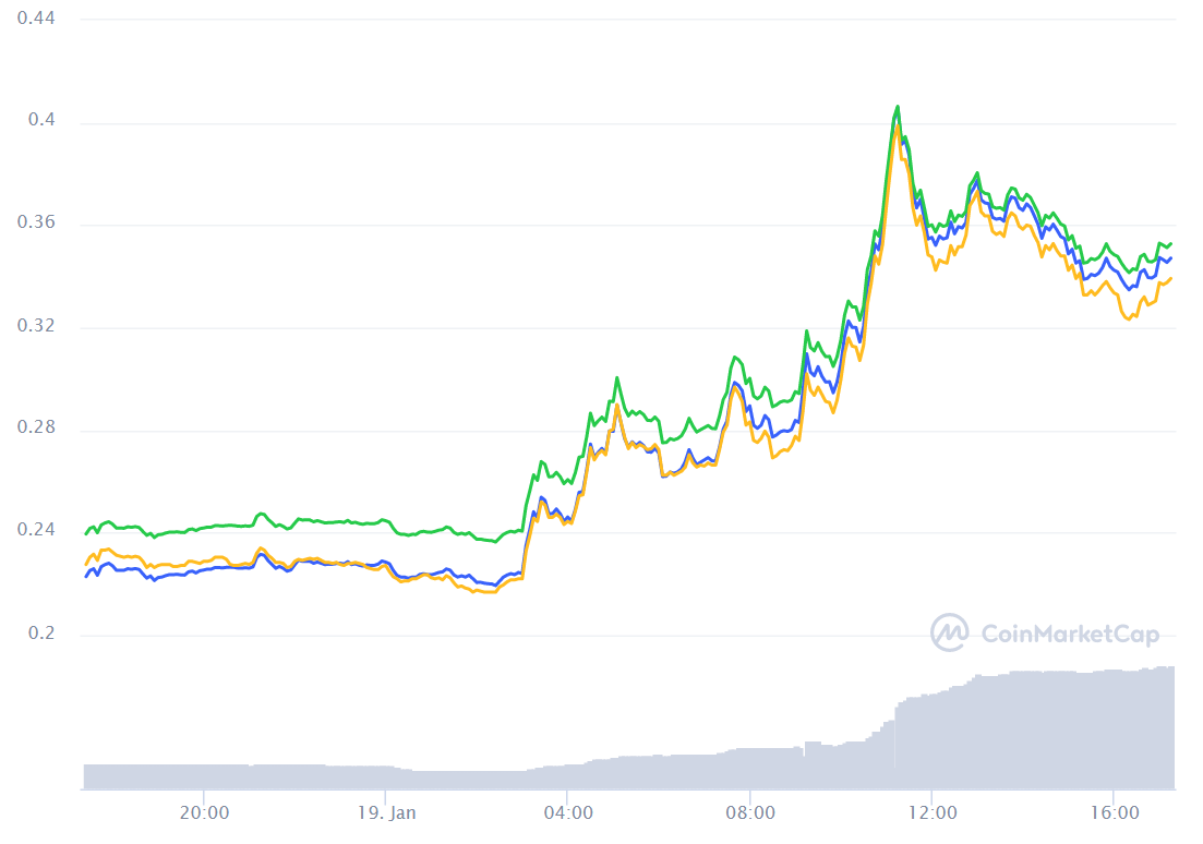 Enjin Coin surges 71% after turning into first regulatory accepted gaming token in Japan