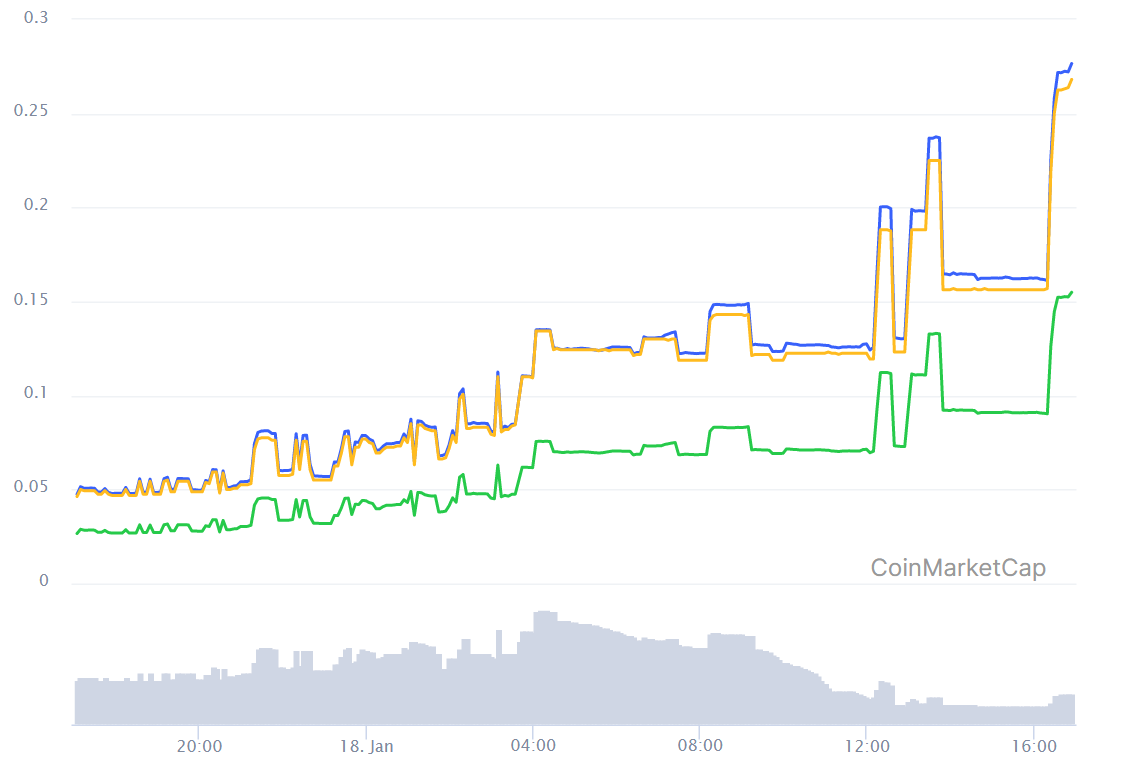 First Hyperledger-based cryptocurrency explodes 486% in a single day on Bittrex BTC itemizing