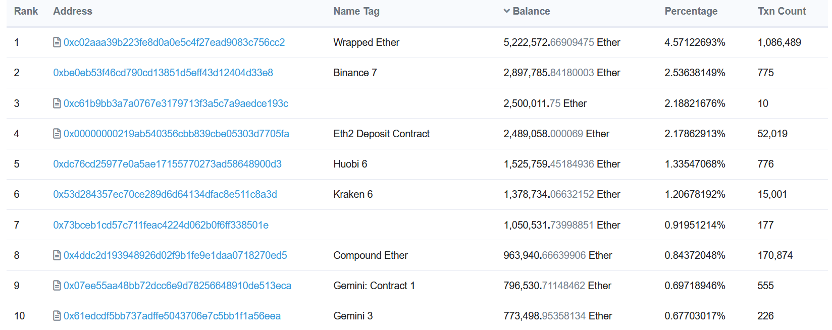 Gnosis receives $2.3B Ethereum in a day, now third largest ETH holder with 2.2% of provide