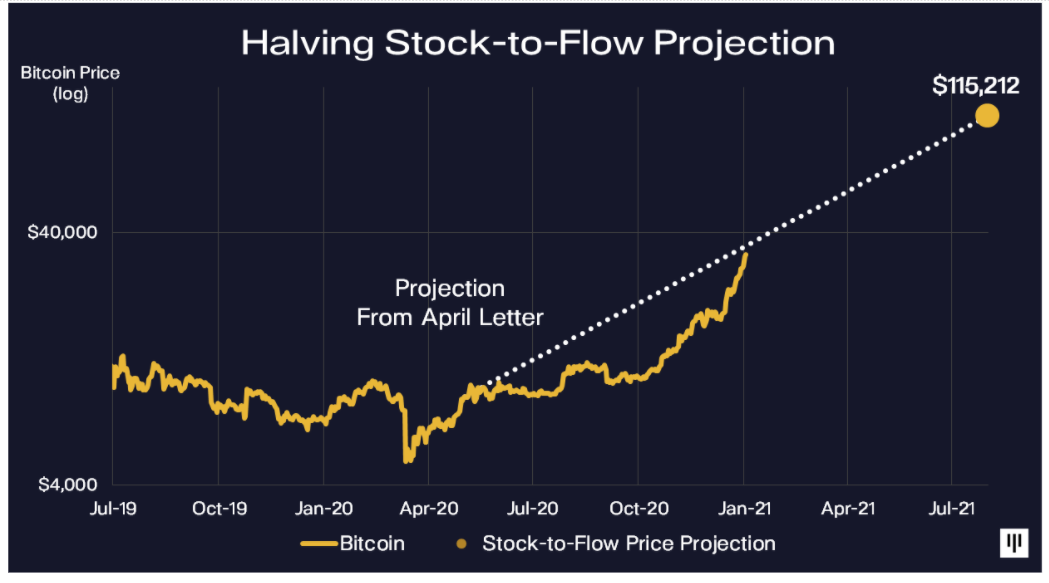 Hedge fund predicts $115Okay Bitcoin worth and the autumn of 'speculative' altcoins
