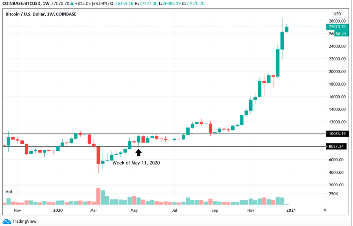 Right here's how institutional buyers ignited Bitcoin's rally to $40,000