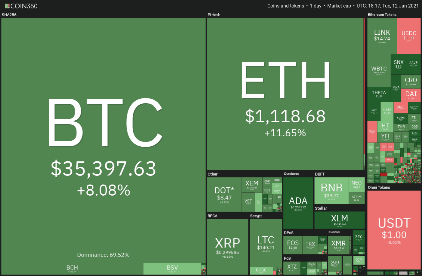 Right here's why IOST, Horizen (ZEN) and Avalanche (AVAX) surged as Bitcoin crashed