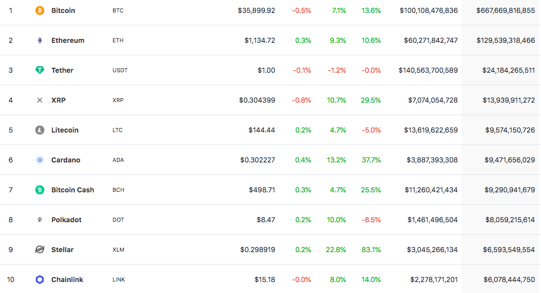 XLM re-enters top-10 cash by market cap after surging almost 30%