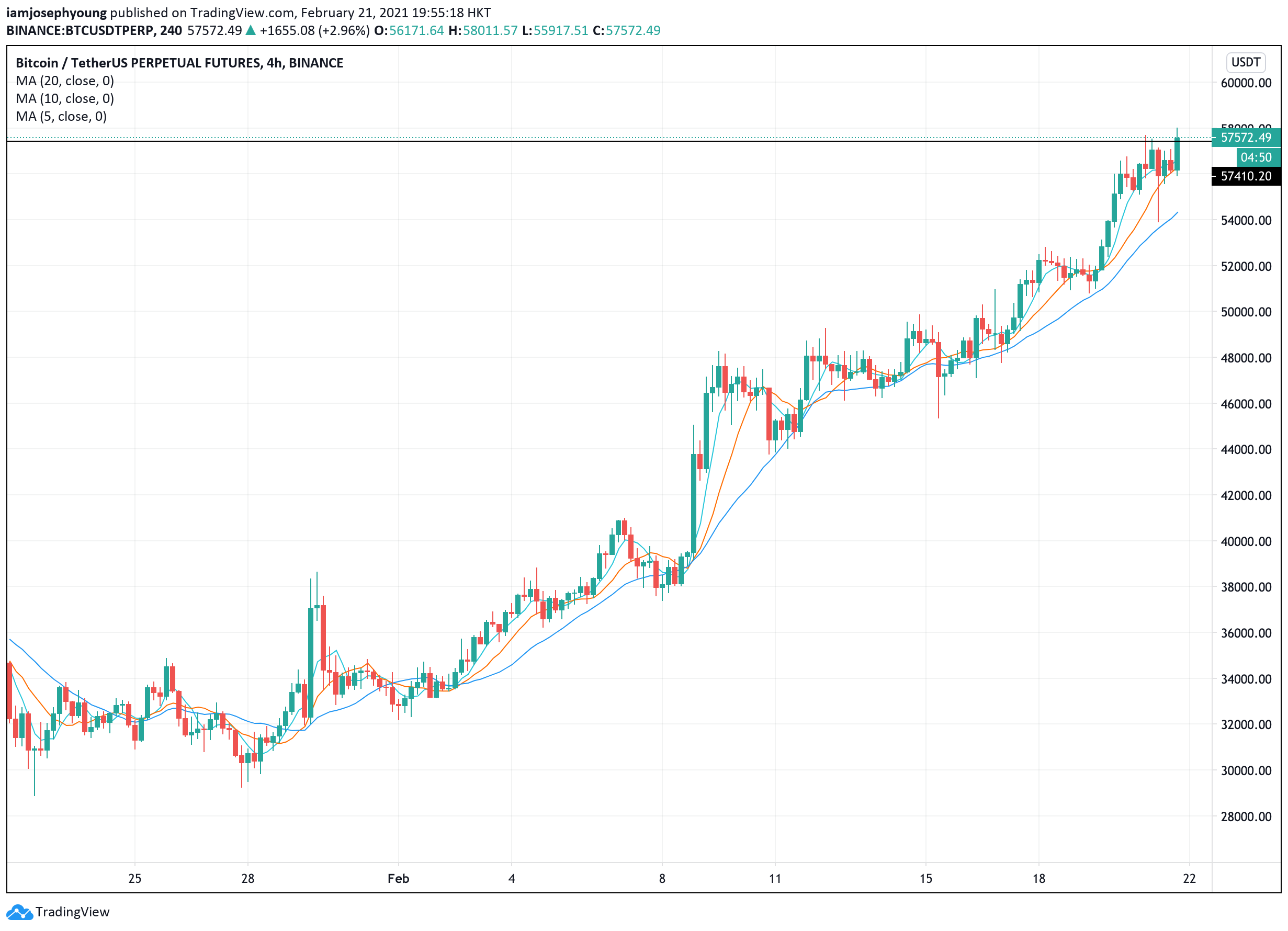 A Bitcoin value dip for ants? BTC rapidly rebounds to a brand new excessive above $57Okay