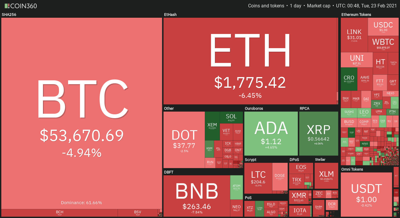 Altcoins and DeFi sell-off after Bitcoin's 17.6% correction under $50Ok