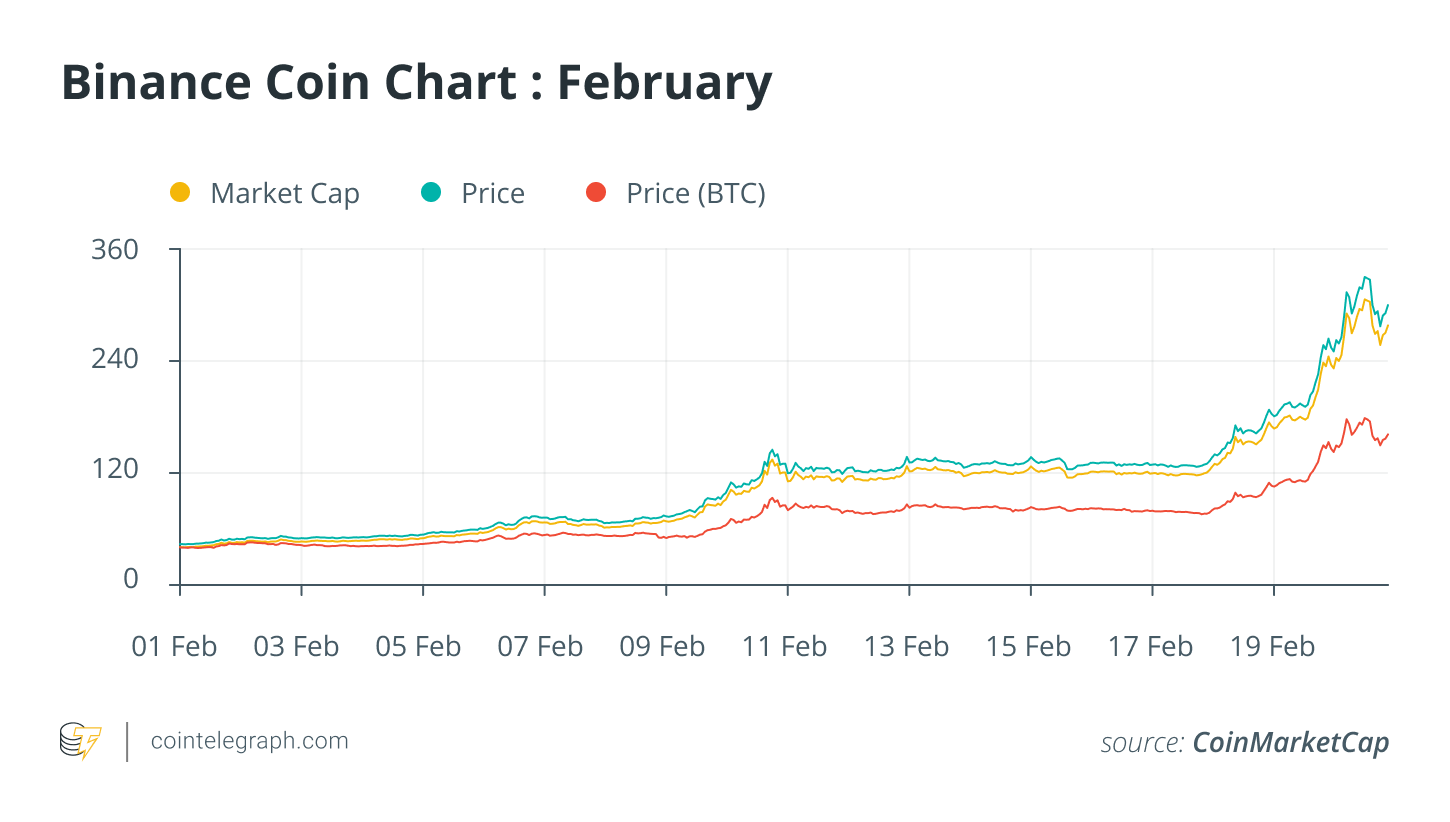 BNB value surges as Binance Good Chain grows in recognition with DeFi