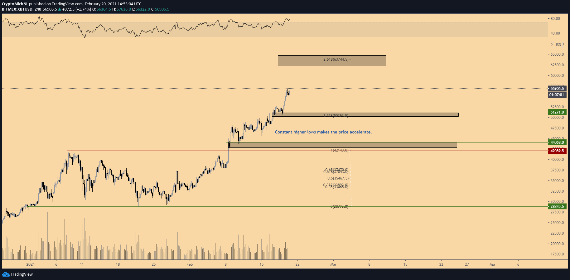 Bitcoin worth should now maintain above these ranges to interrupt $60Ok