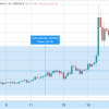 Golem (GLM) worth rallies 230% to hit a 3-year excessive after protocol improve