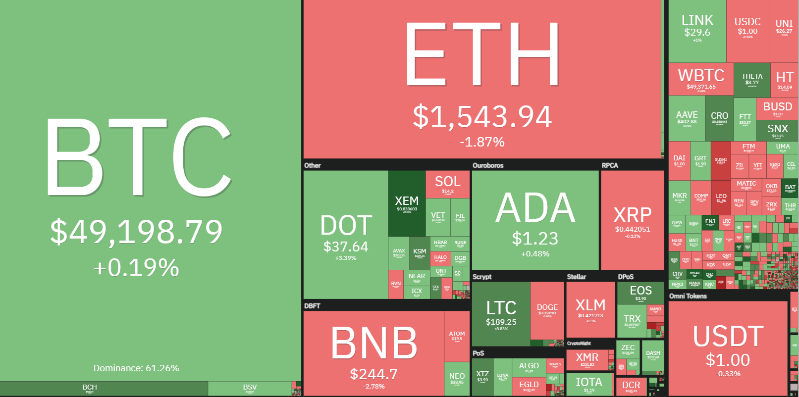 Theta, Aavegotchi (GHST) hit new highs as Bitcoin worth chases after $50Okay