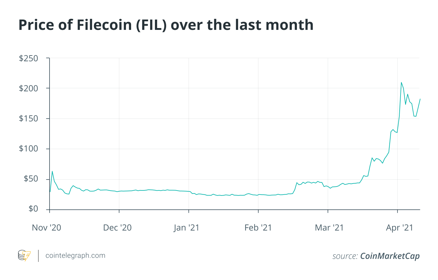 Filecoin's upcoming manufacturing reduce alters tokenomics