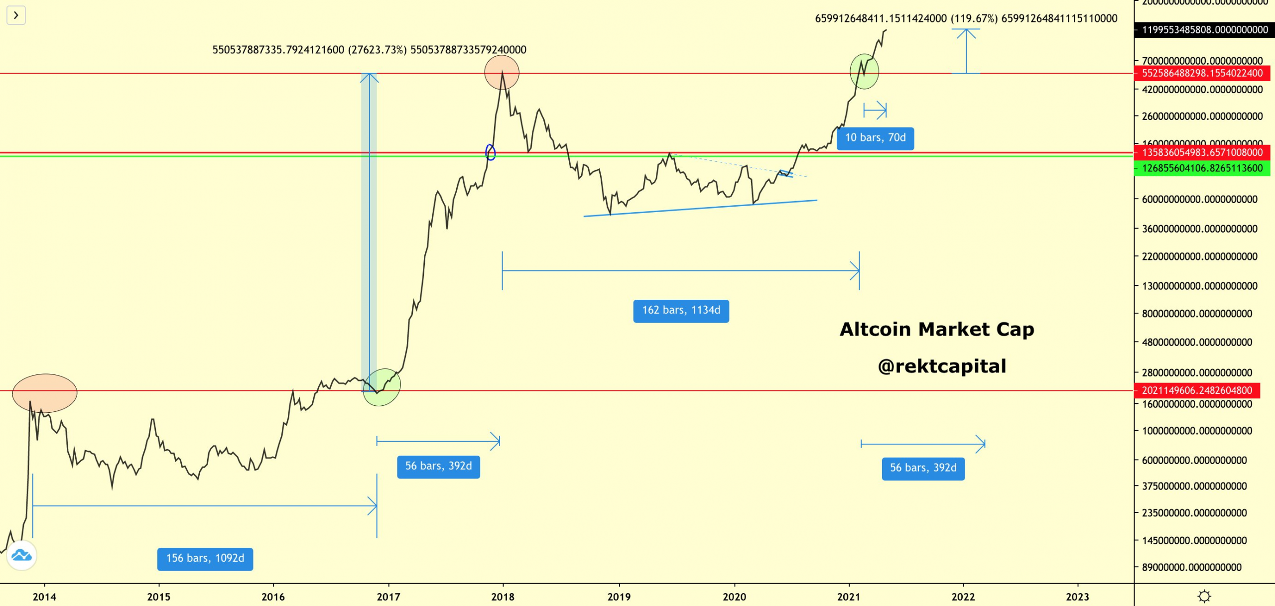 Altcoins simply repeated a transfer that would launch them 27,000% increased in 2021